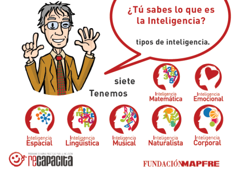 inteligenciamultiple